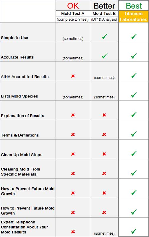 Best DIY Mold Test - Swab Comparison Chart