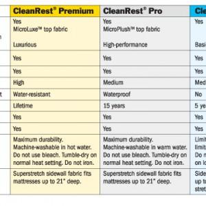 CleanRest Product Line Comparison Chart